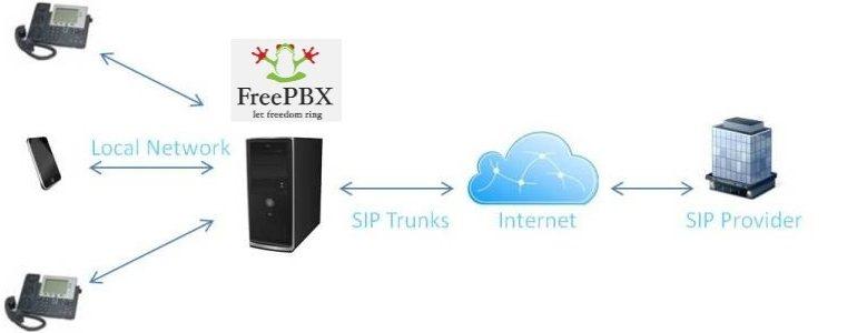 FreePBX و شخصی سازی ویپ