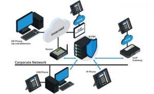 دیاگرام راه اندازی سیستم تلفن تحت شبکه